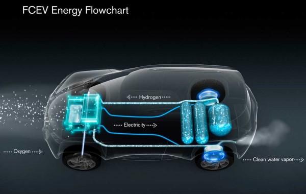 Nissan-TeRRA-Concept-2012-FCEV-Energy-Flowchart