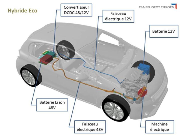 Photo of PSA, νέο mild hybrid σύστημα για το 2017!
