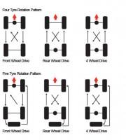 tire-wheel-rotation-change (2)