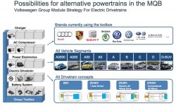 Alternative powertrain building blocks in the MQB 1