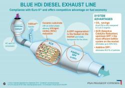 PSA-diesel-blue-hdi-system-fap-src-dpf (11)