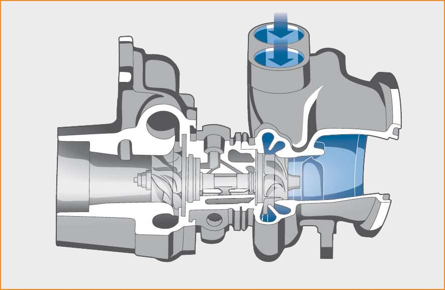 Photo of The Twin-Scroll and others types of turbochargers!