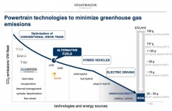 Volkswagen view of powertrain technologies to minimize greenhouse gas emissions