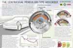 Dual mass flywheel with centrifugal pendulum-type absorber