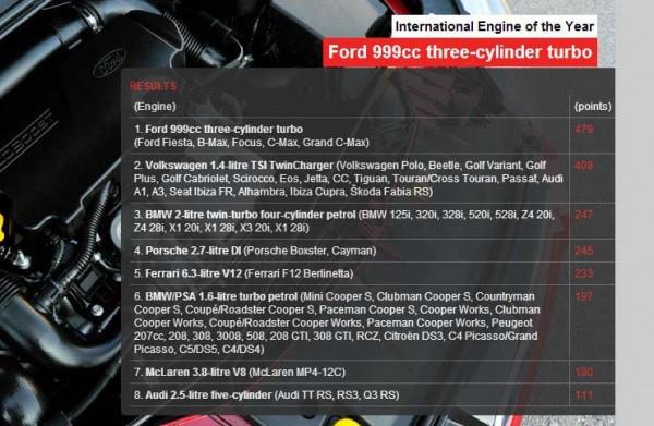 International Engine of the Year 2013