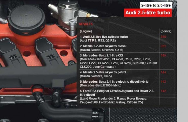 International Engine of the Year 2013__2.0 to 2.5 litre