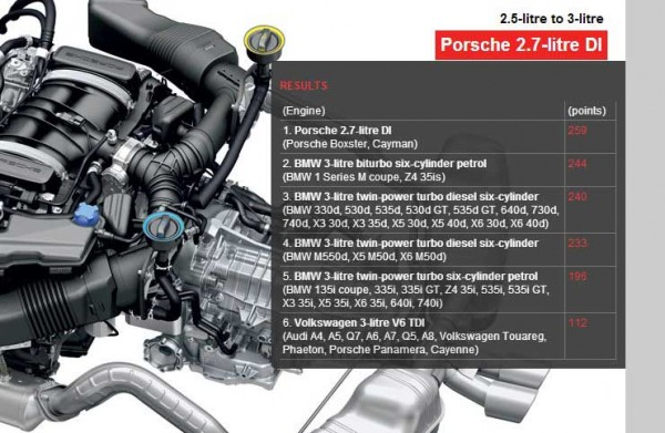 International Engine of the Year 2013__2.5 to 3.0 litre