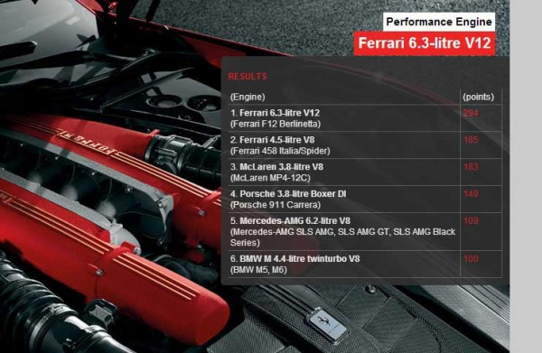 International Engine of the Year 2013__Performance Engine