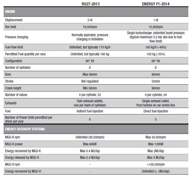 Renault Energy F1-2014 vs RS27-2013