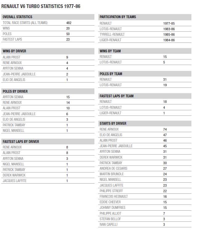 Renault F1 Turbo statistics 1977-86