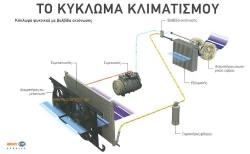 air condition automotive car technology
