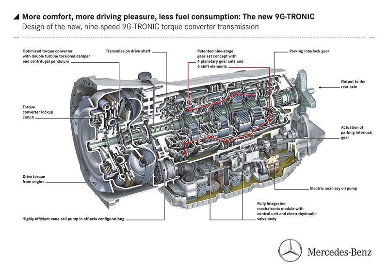 Photo of H Mercedes-Benz εισάγει το 9G-Tronic!