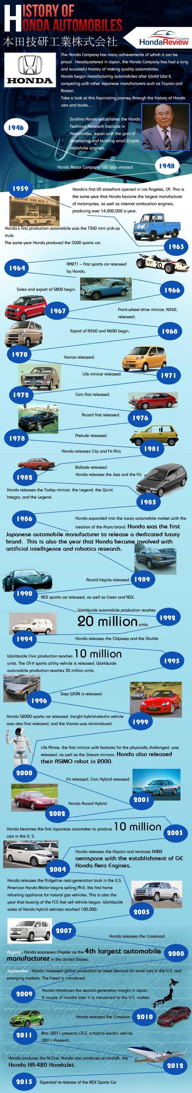 history-of-honda-600x4185