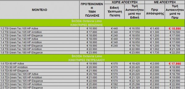 new skoda octavia gr prices