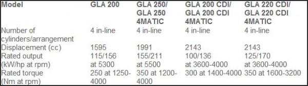 new Mercedes-Benz GLA engines tech specs