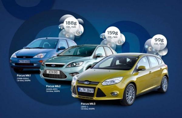 new_Ford_Focus_99_grams_per_km_2013
