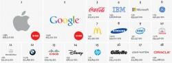 interbrand-2013-top-brands (2)