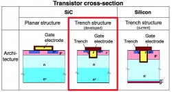 Toyota and Denso achieved the high efficiency SiC transistors through adoption of a trench structure