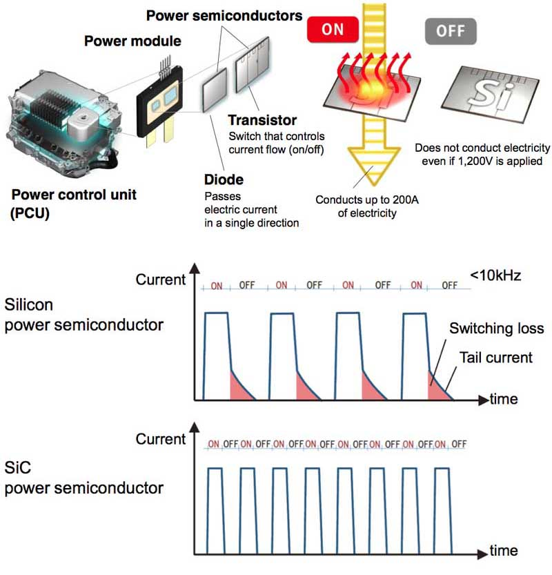 Toyota and Denso develop SiC power semiconductor for power control units - targeting 10 improvement in hybrid fuel efficiency (22)