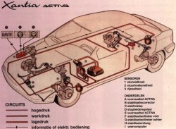 Citroen Technology Hydractive Hydropneumetic suspension (21)