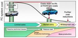 Toyota FCV hydrogen ready production 2015 (1)