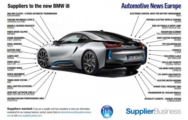 suppliers bmw i8