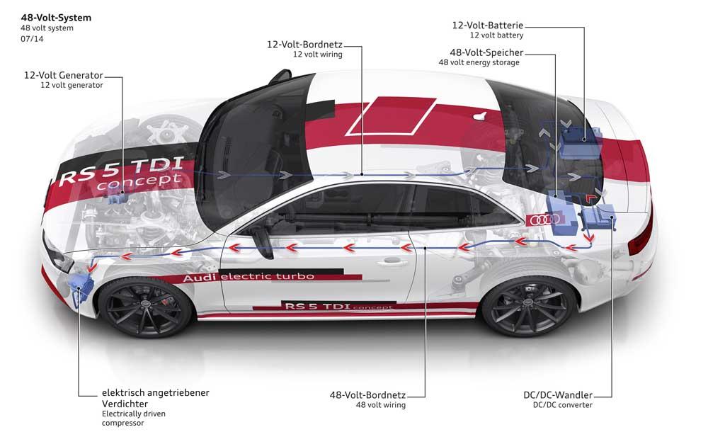 Photo of Η Audi βλέπει προς τα 48V
