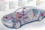 Tο δίκτυο των σύγχρονων αυτοκινήτων [part 1]