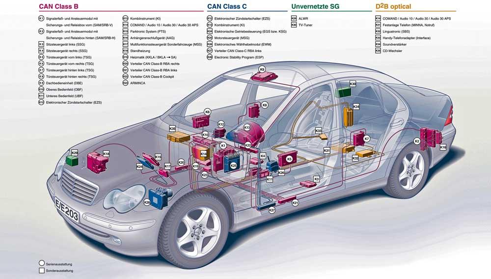 Photo of Tο δίκτυο των σύγχρονων αυτοκινήτων [part 1]