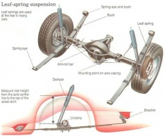 checking-leaf-springs-and-bushes-for-wear-1-710