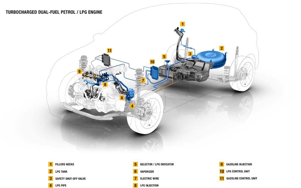 Photo of Renault τούρμπο 3-κύλινδρος με LPG