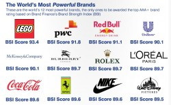 the worlds most powerful brands 2014