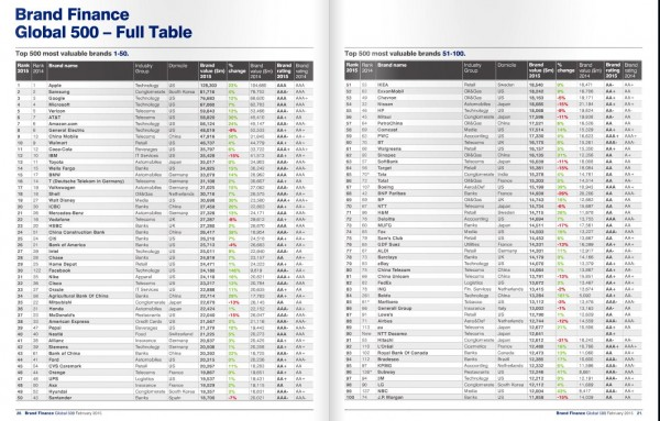 the worlds most valuable brands 2014 Global 500