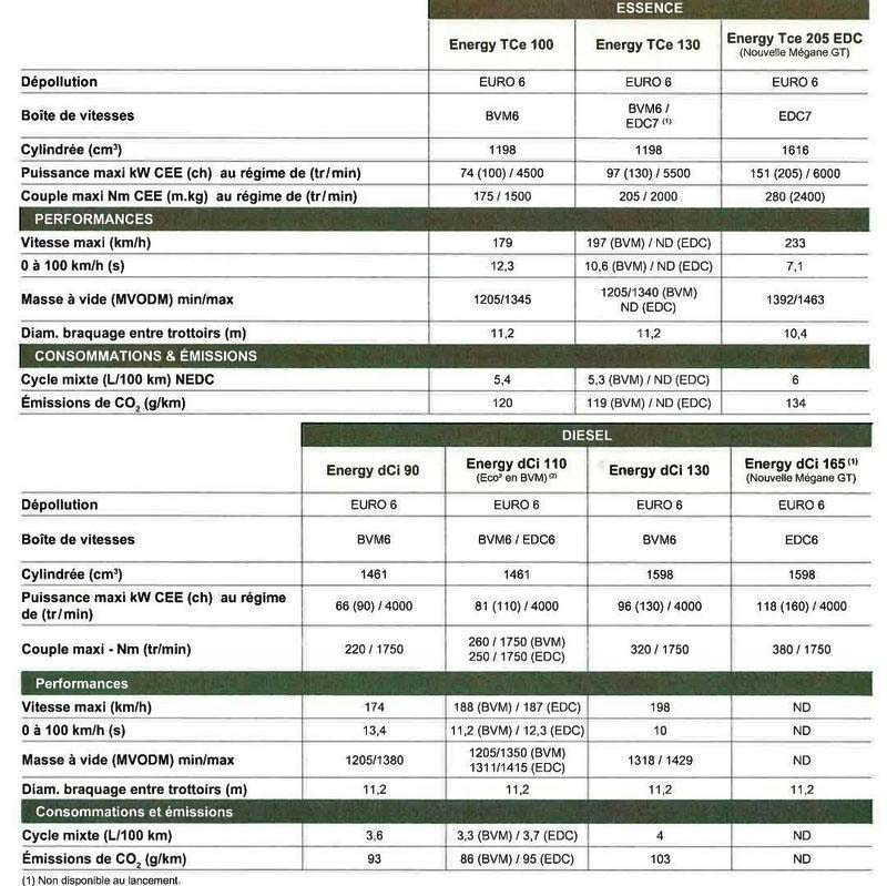 2016-renault-megane-leaked-specs-