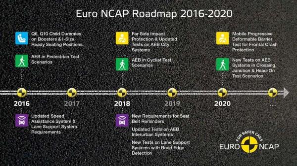Euro NCAP Adds Autonomous Pedestrian Detection Test-01