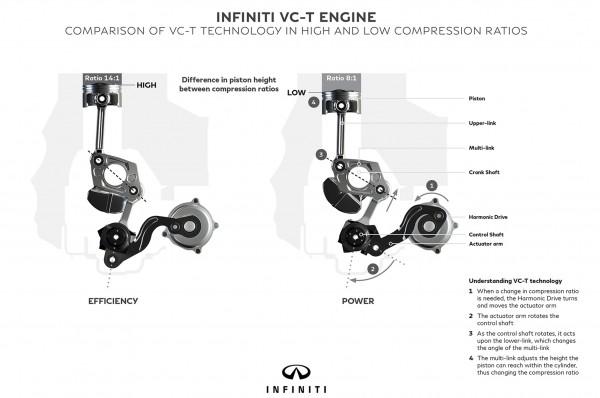 Nissan Infiniti V-T engine variable compression (2)