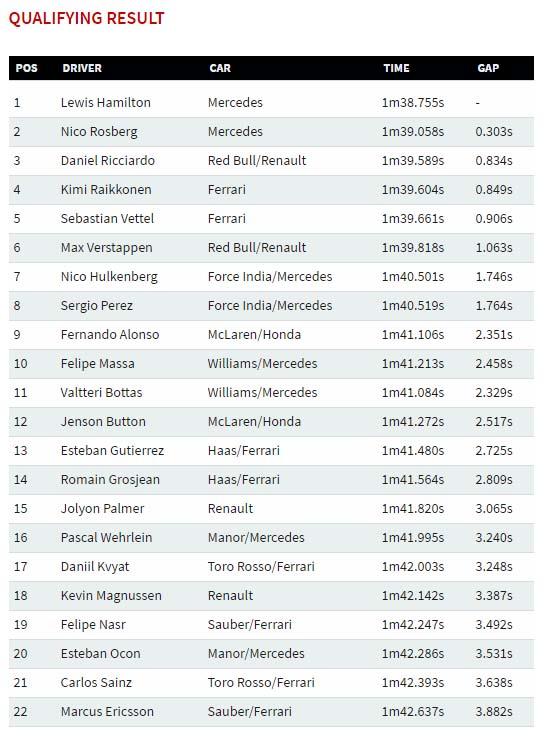 abu dhabi results saturday 2016