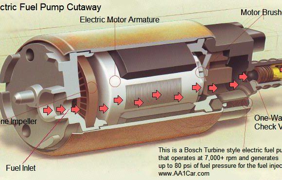 Πως λειτουργεί μία αντλία καυσίμου;