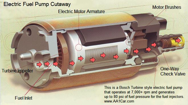 Photo of Πως λειτουργεί μία αντλία καυσίμου;