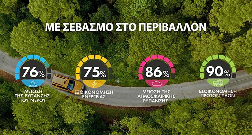 Photo of Ανακύκλωση οχημάτων: Προστατέψτε το περιβάλλον και την τσέπη σας!