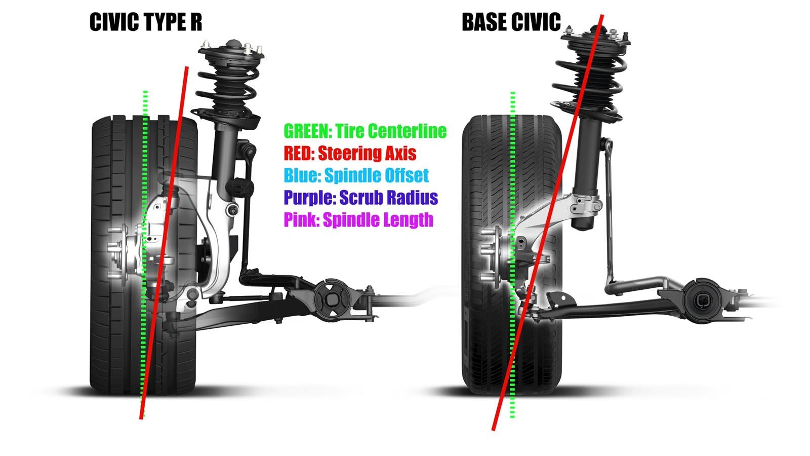 Photo of Γιατί το Honda Civic Type R έχει ελάχιστο torque steer; [vid]