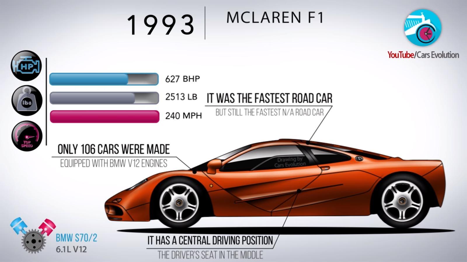 Photo of Όλες οι McLaren σε 5 λεπτά [vid]