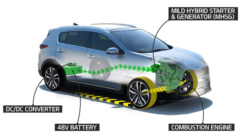 Photo of Τι λέει η Kia για το νέο  υβριδικό σύστημα (mild hybrid) 48V για κινητήρες πετρελαίου