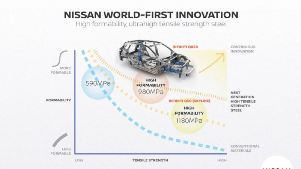 Photo of Η Nissan επενδύει στο χάλυβα υπερυψηλής αντοχής