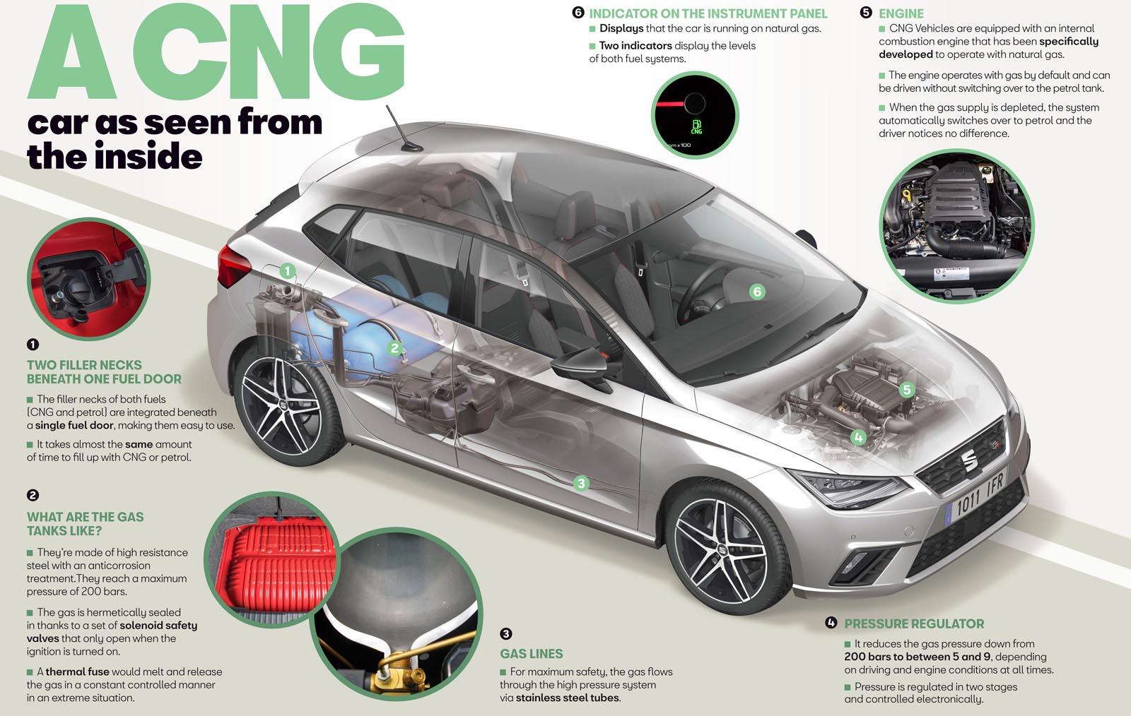 Photo of SEAT: Η τεχνολογία ενός αυτοκινήτου CNG από μέσα