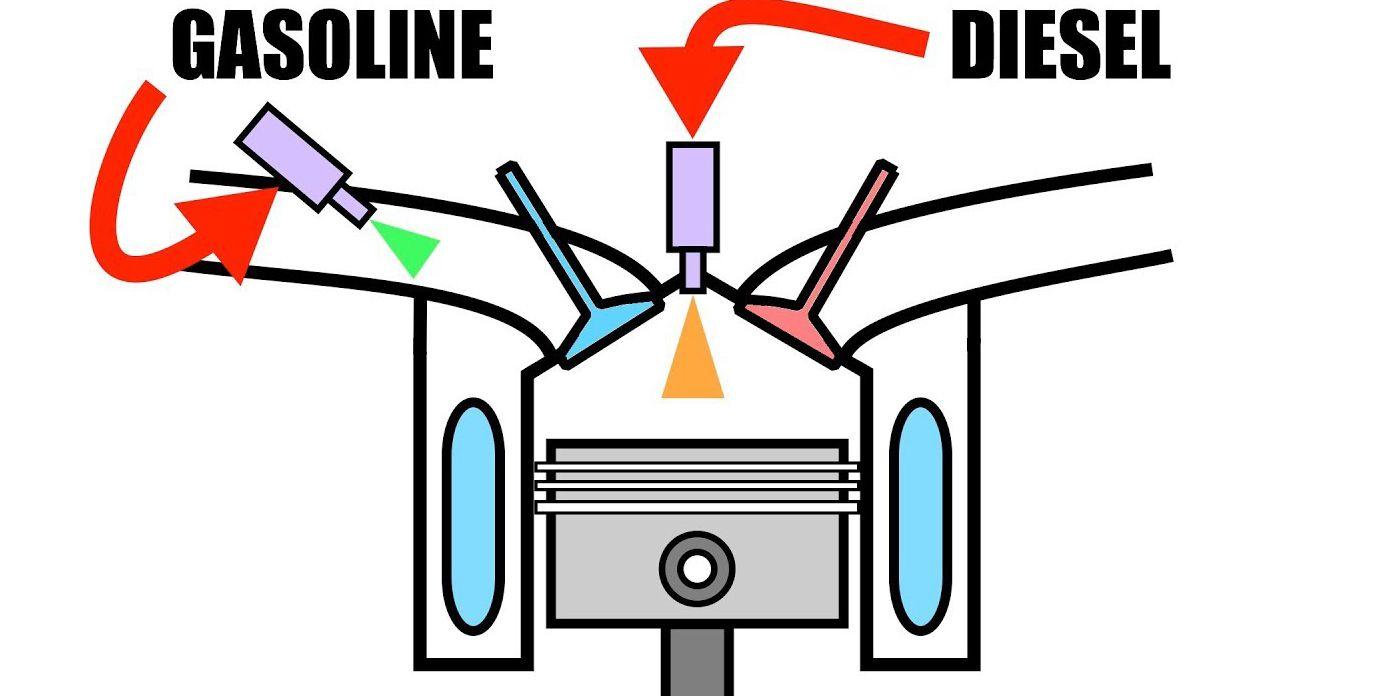 Photo of O RCCI κινητήρας λειτουργεί με αμόλυβδη και ντίζελ [vid]