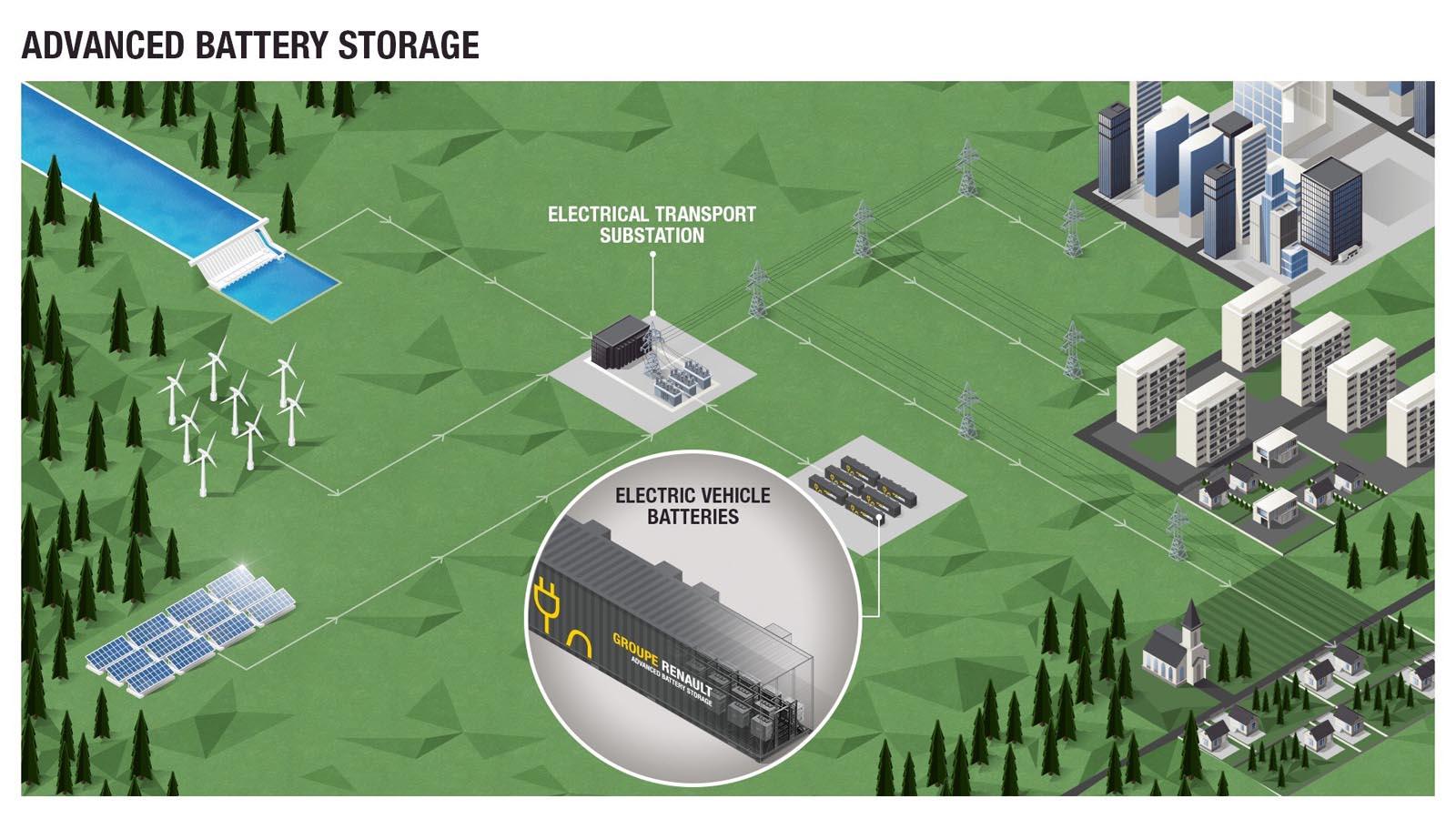 Photo of Renault: Ετοιμάζει τον μεγαλύτερο σταθμό αποθήκευσης ενέργειας στην Ευρώπη