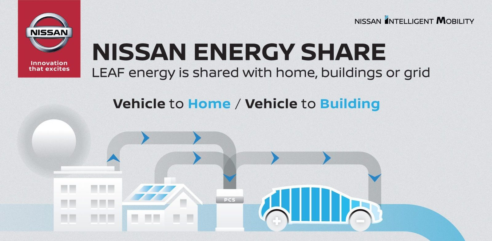 "Photo of Η Nissan θα δημιουργήσει ένα ""οικοσύστημα"" ηλεκτροκίνητων οχημάτων."