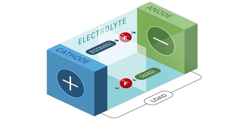 Photo of Πρωτοποριακές μπαταρίες FIB από τις Honda-Caltech-NASA
