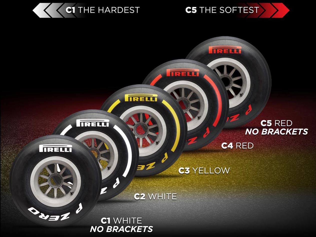 Photo of Οι πέντε γόμες ελαστικών της Pirelli για το 2019